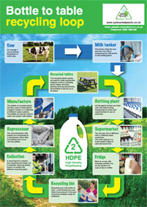 recycling loop poster