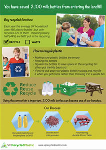 Recycling Poster Secondary Schools